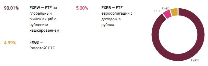 Состав инвестиционного портфеля