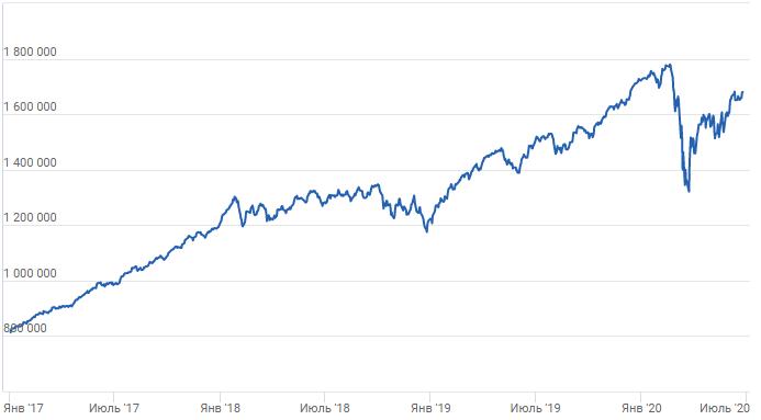 График доходности инвестиционного портфеля