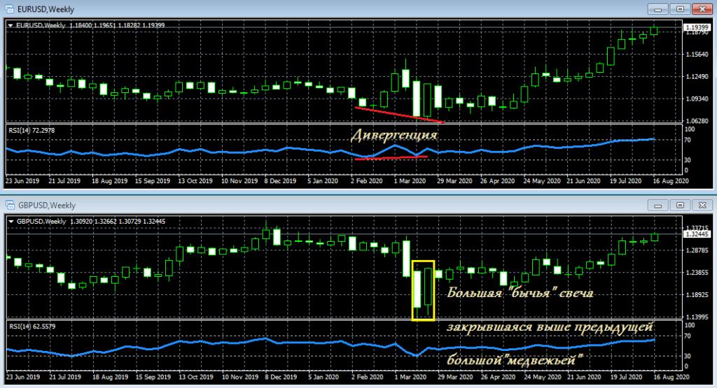 Практическое применение корреляции валютных пар