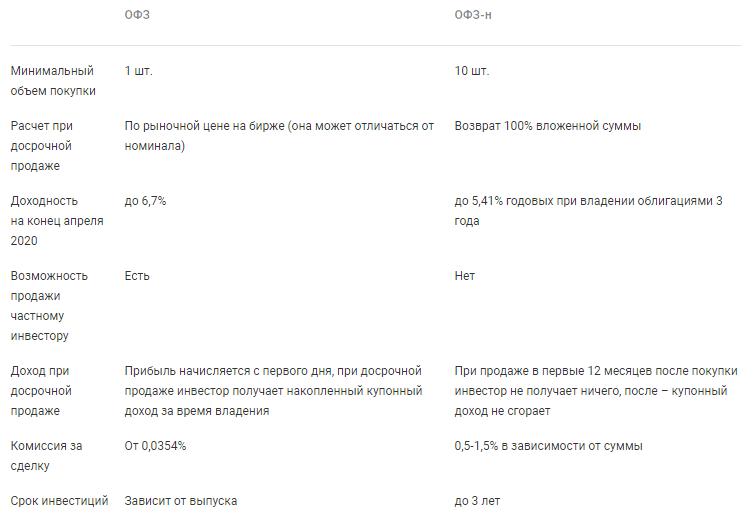 Отличия ОФЗ от ОФЗ-н