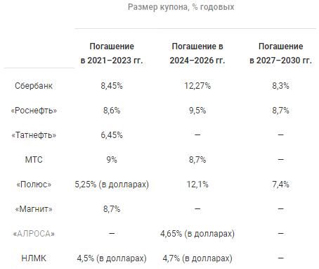 Доходность корпоративных облигаций голубых фишек