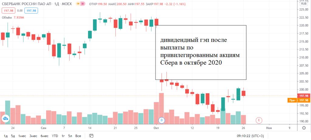 Дивидендный гэп на графике привилегированных акций Сбера