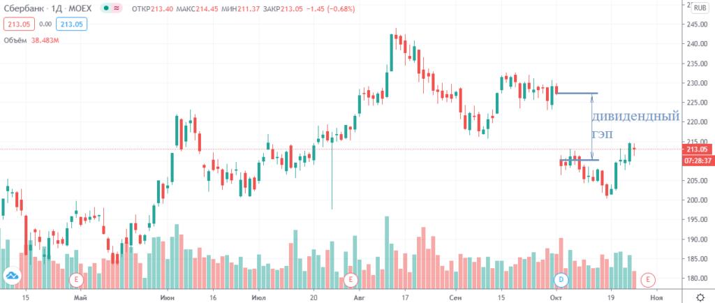 Дивидендный гэп на графике акций Сбера
