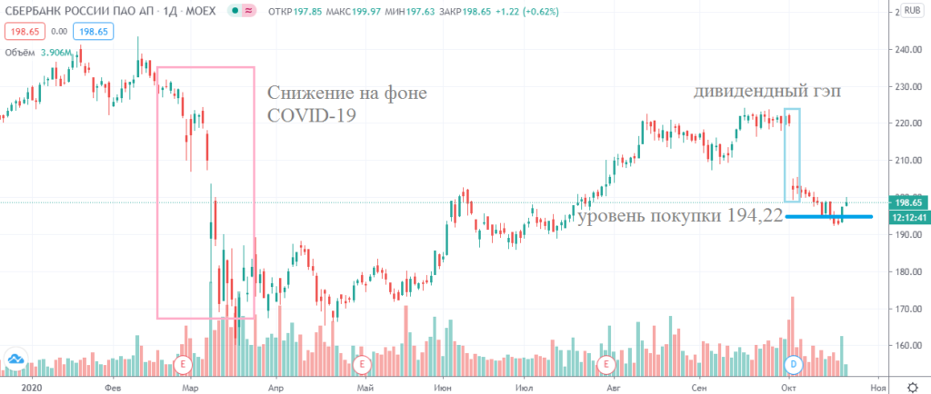 График акций Сбербанка (20.10.20)