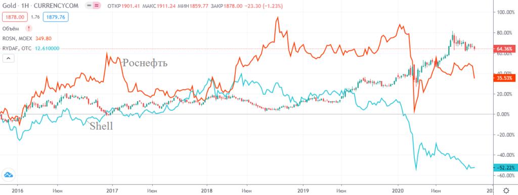 Графики акций нефтяных компаний наложенные на график цены золота