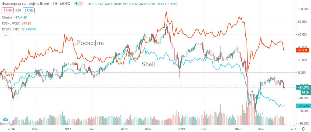 Корреляция курса акций нефтяных компаний с динамикой фьючерса на нефть марки Brent