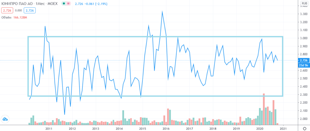 График акций ЮНИПРО