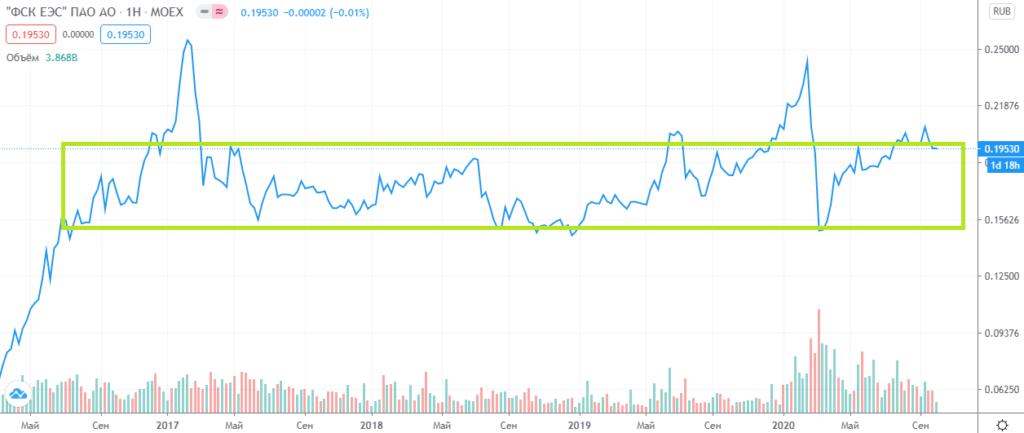 График акций ФСК ЕЭС