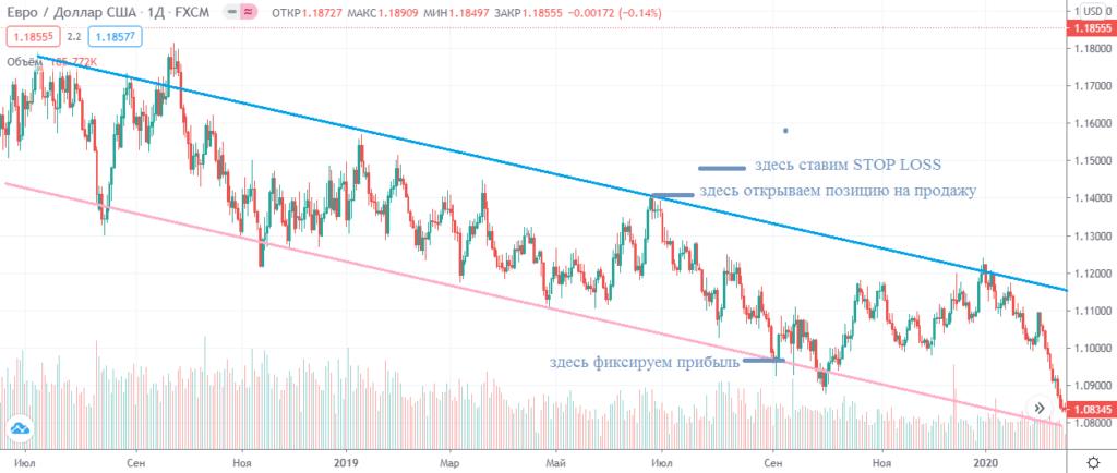 Торговля в нисходящем трендовом канале