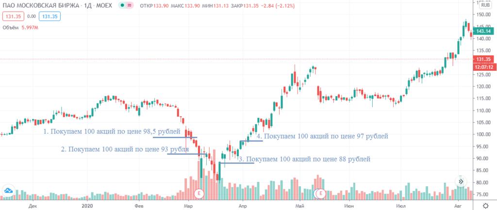 Усреднение на примере покупки акций Мосбиржи