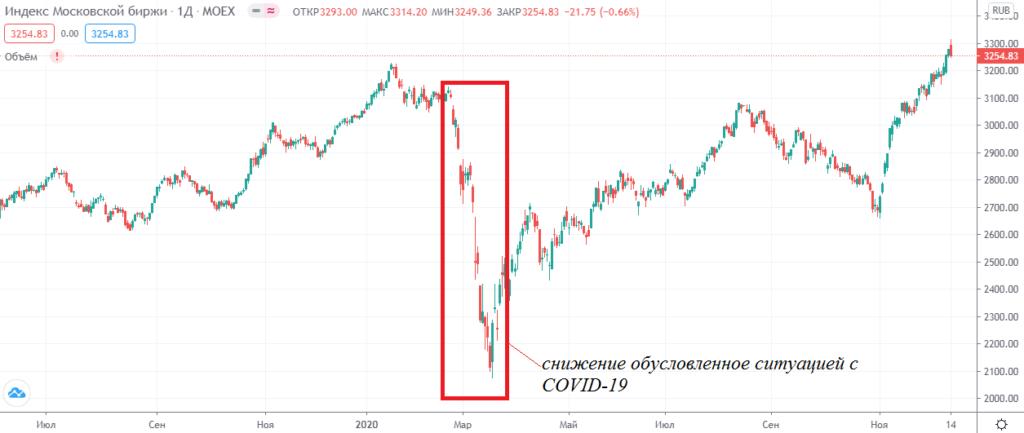 График индекса Московской биржи