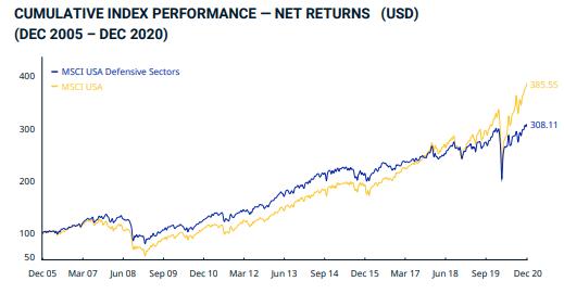 График MSCI USA Defensive Sectors Index