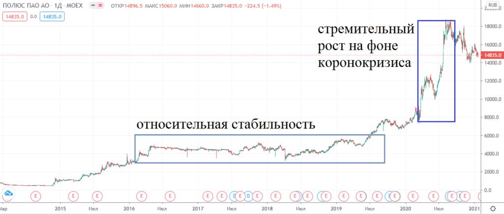 График акций Полюс