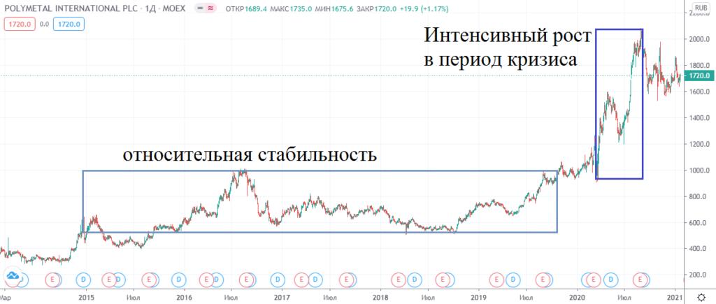 График акций Полиметалл