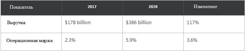 Финансовые показатели Amazon