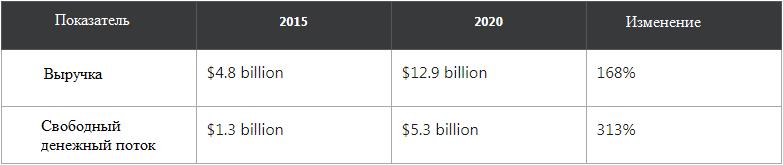 Финансовые показатели Adobe