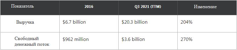 Финансовые показатели Salesforce