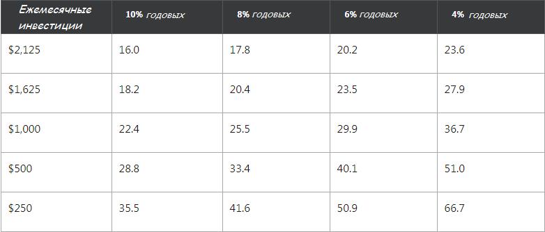 Таблица доходности в зависимости от суммы и срока инвестирования