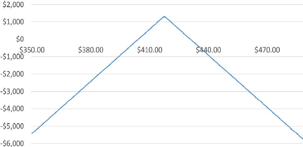 График прибыли/убытка от продажи опционной позиции
