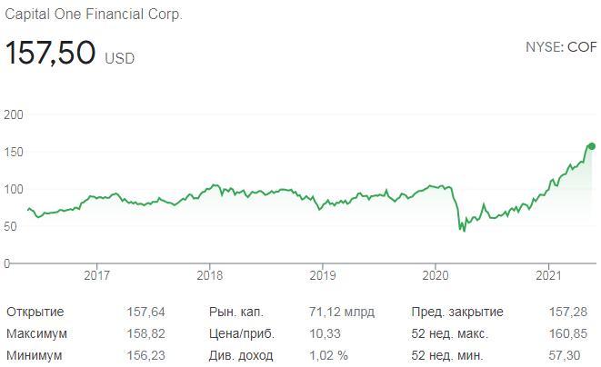 График акций Capital One Financial