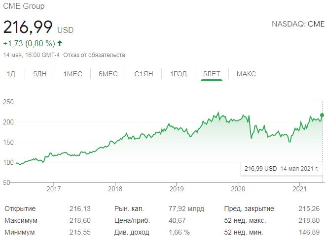 График акций CME Group