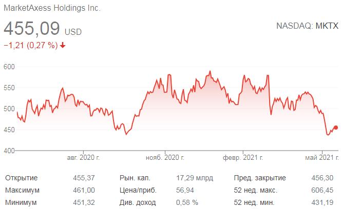 График акций MarketAxess