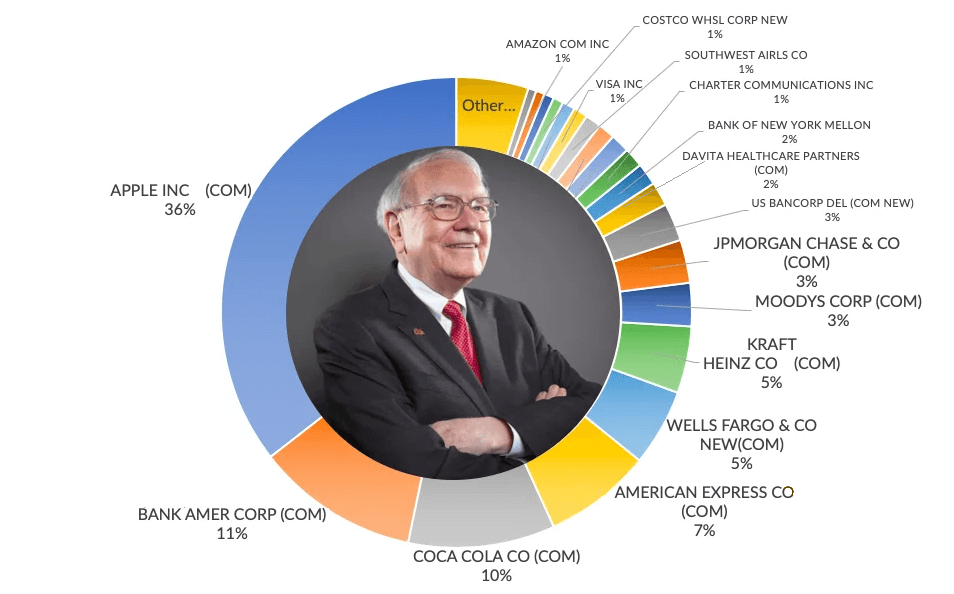Портрет Уоррена Баффета в центре круговой диаграммы отображающей состав его портфеля акций