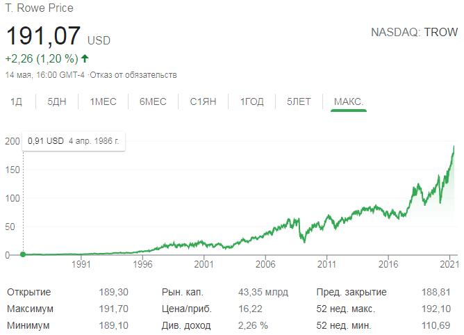 График акций T. Rowe Price