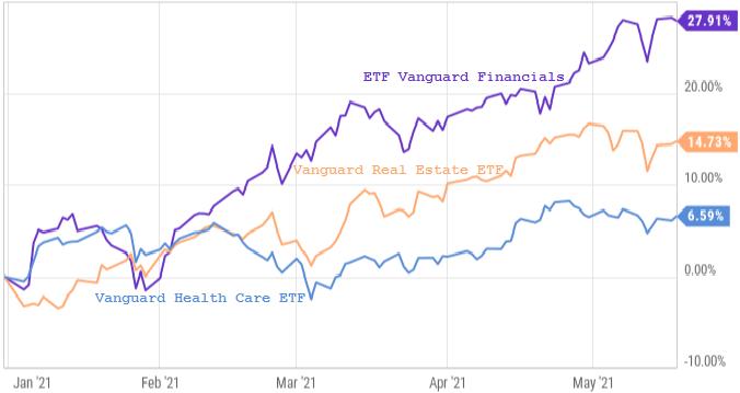 Графики относительной доходности ETF