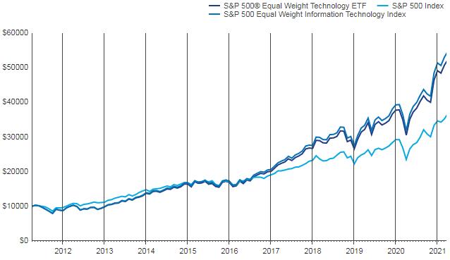 Относительная доходность фонда Invesco S&P 500 Equal Weight Technology ETF