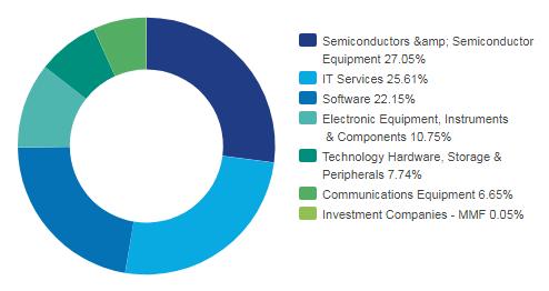 Структура фонда Invesco S&P 500 Equal Weight Technology ETF по отраслям