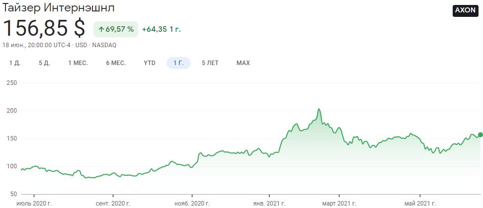 График акций Axon