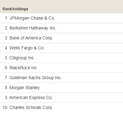 Крупнейшие холдинги в составе фонда ETF Vanguard Financials