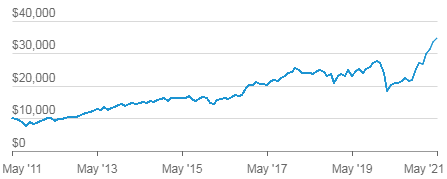 Рост инвестиций за 10 лет