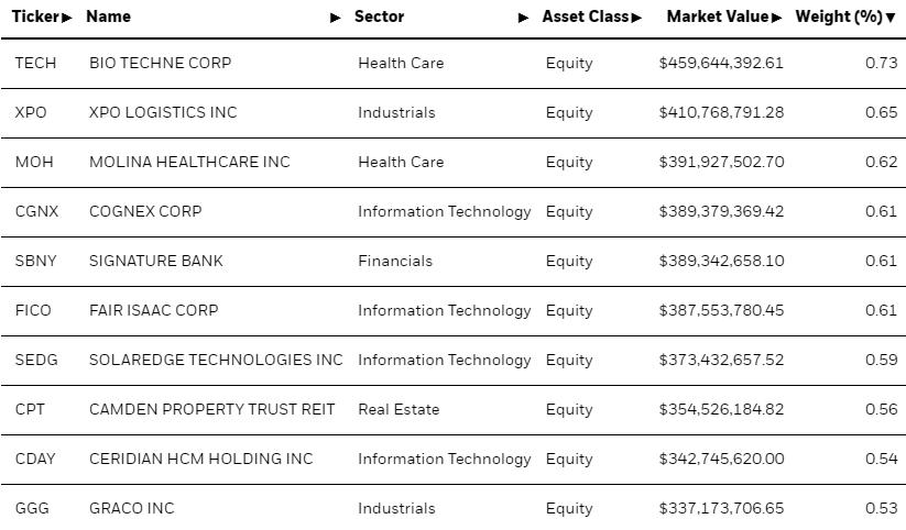 ТОП-10 холдингов в составе фонда iShares Core S&P Mid-Cap ETF