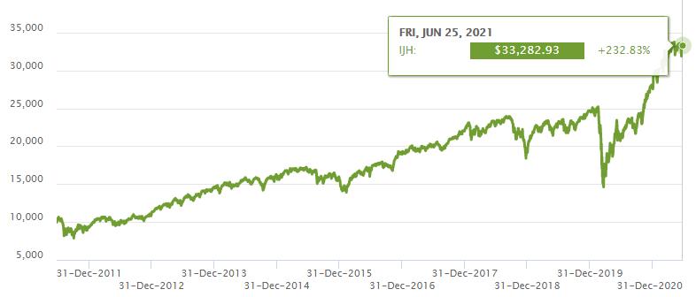 График доходности фонда iShares Core S&P Mid-Cap ETF за последние 10 лет