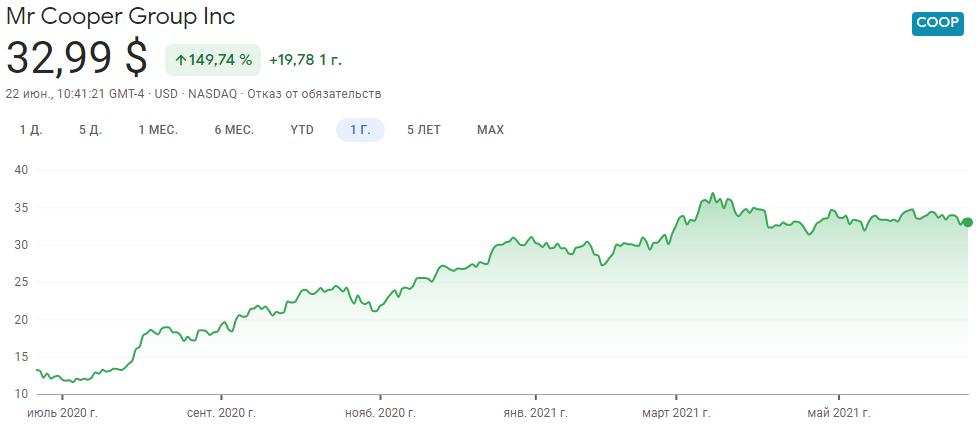 График акций Mr. Cooper Group