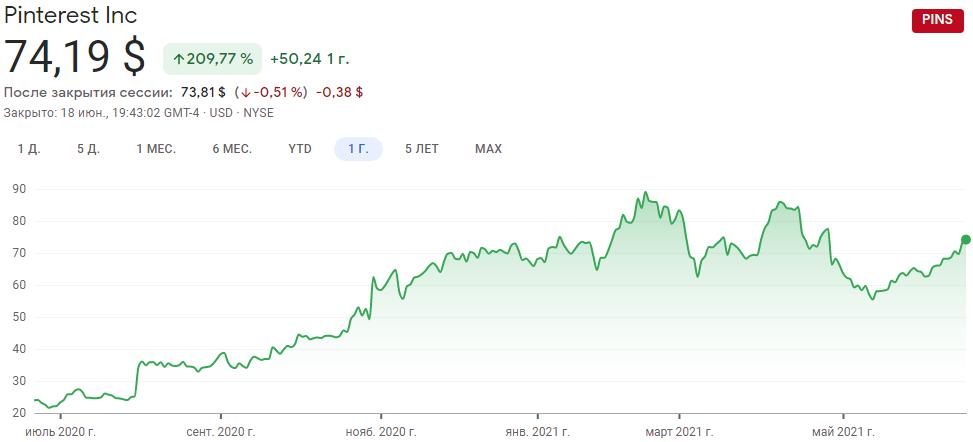 График акций Pinterest