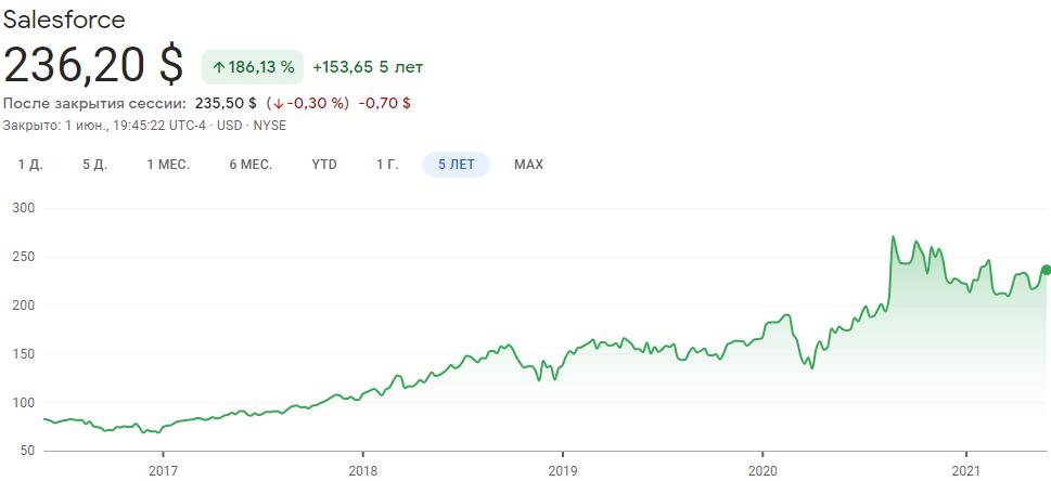 График акций Salesforce