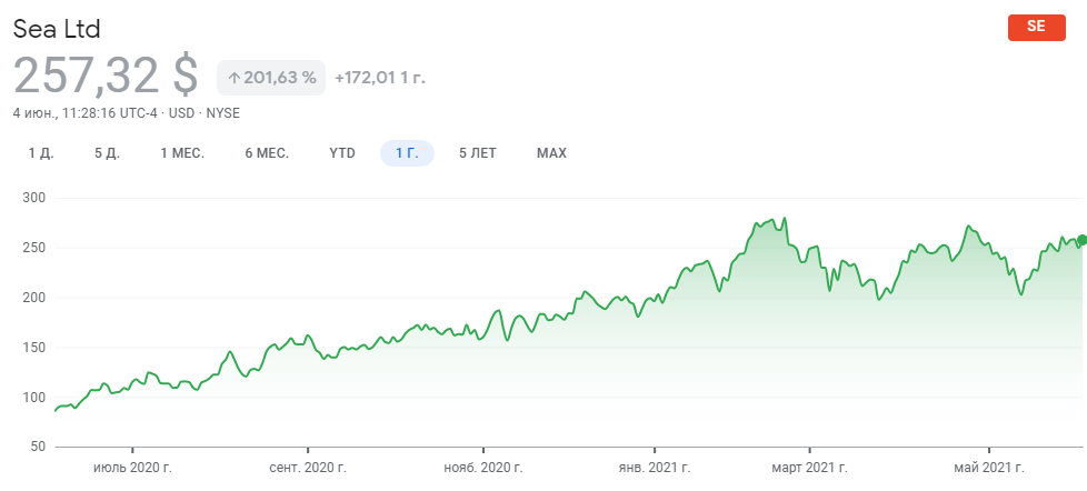 График акций Sea Limited