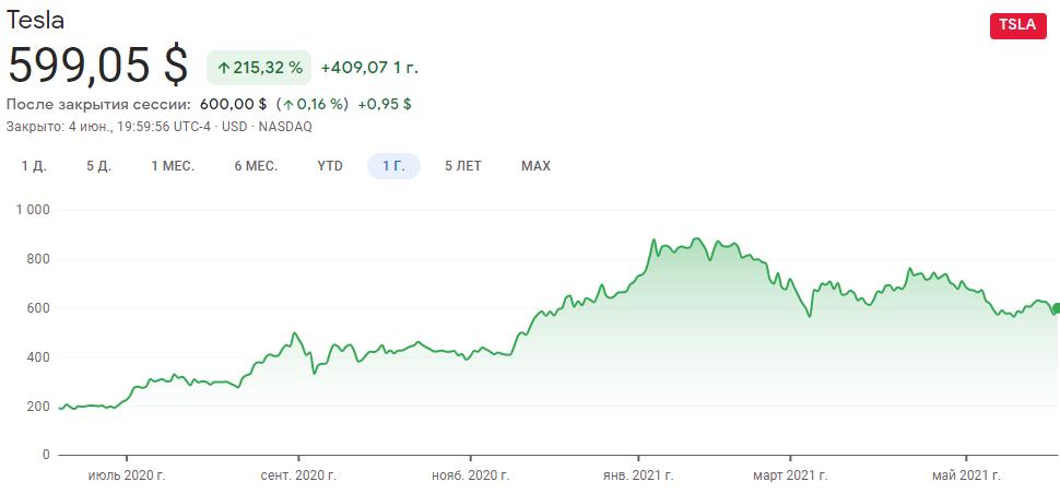 График акций Тесла