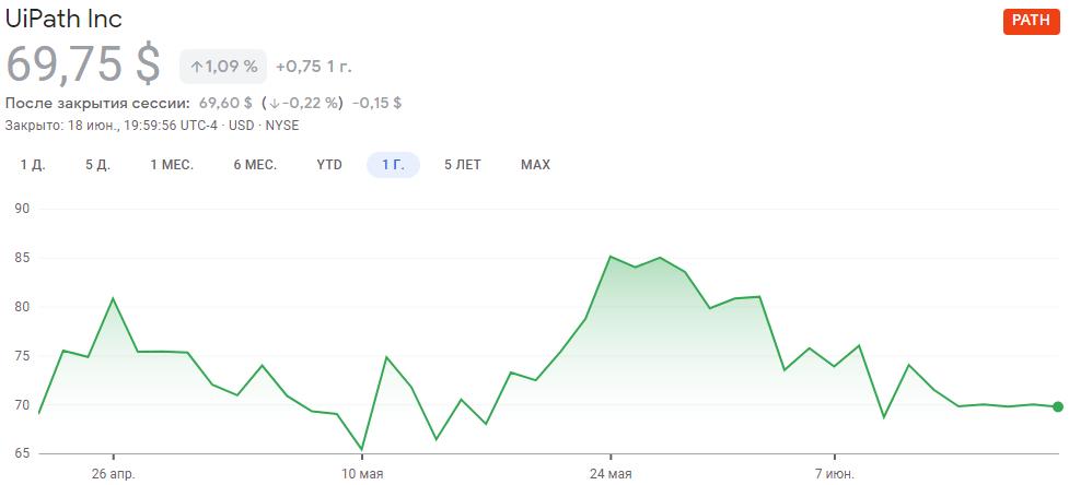График акций UiPath