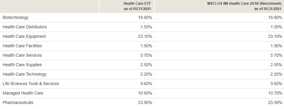 Диверсификация Vanguard Health Care ETF