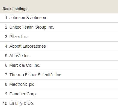 Крупнейшие компании в составе Vanguard health care ETF