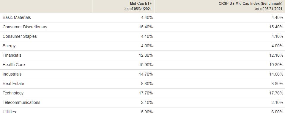 Диверсификация фонда Vanguard Mid-Cap ETF по секторам