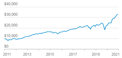 График роста 10000$ инвестированных в Vanguard Mid-Cap ETF