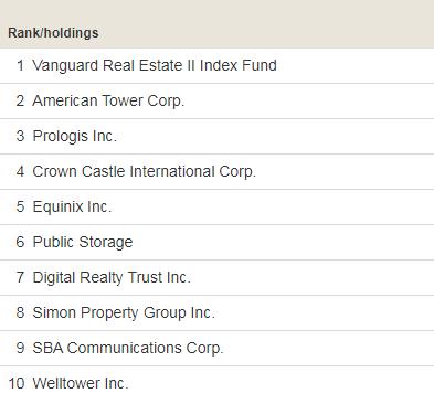 Десять крупнейших холдингов в составе фонда Vanguard Real Estate ETF