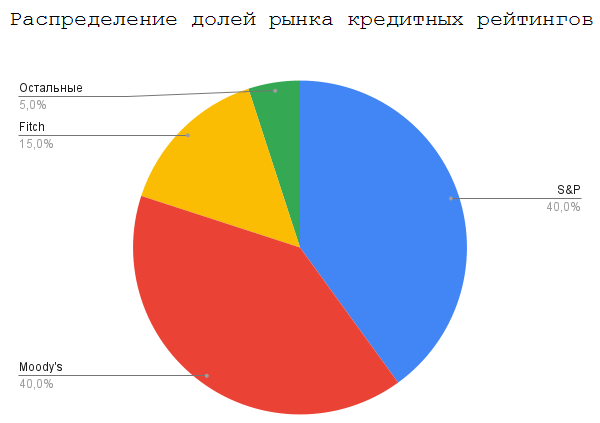 Distribution of market shares of credit ratings