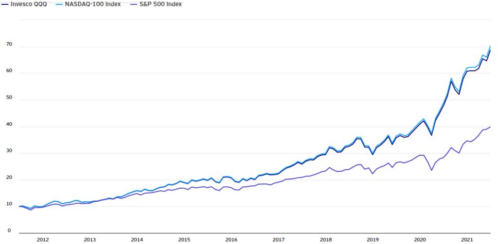 График роста инвестиций в Invesco QQQ