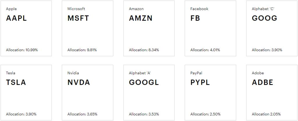 10 крупнейших холдингов входящих в портфель ETF QQQ Invesco
